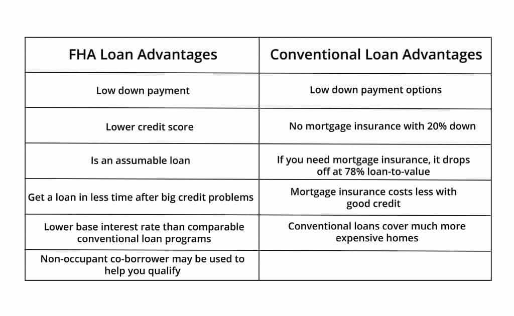 FHA Loan Comparison